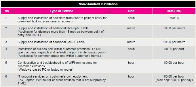 non standard time fibre installation
