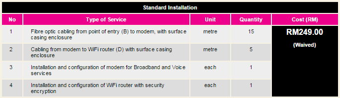 standard time fibre installation june