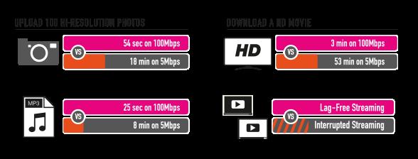 TIME home fibre - time fibre broadband 100Mbps